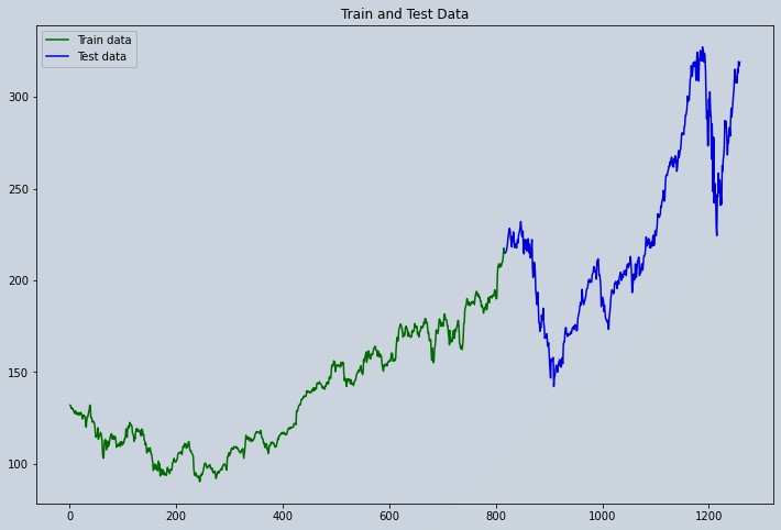 Apple Stock Market Data Visualization Train and Test Series