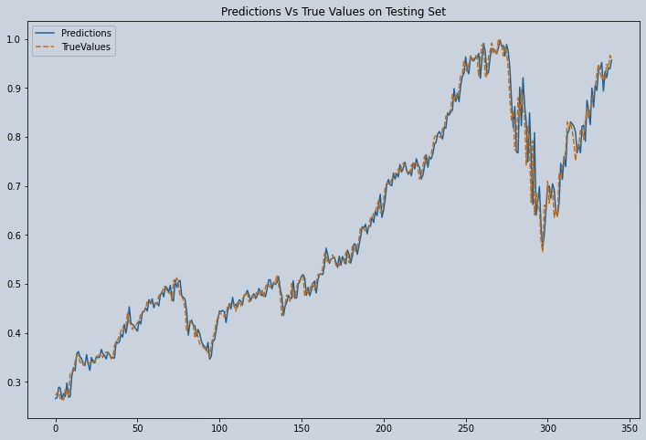 Plot of Predicted vs Actual Apple Stock Test Data