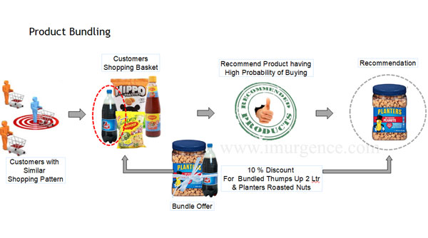product bundling using association rule mining with apriori algorithm